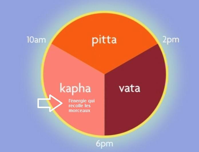 dinacharya kapha
